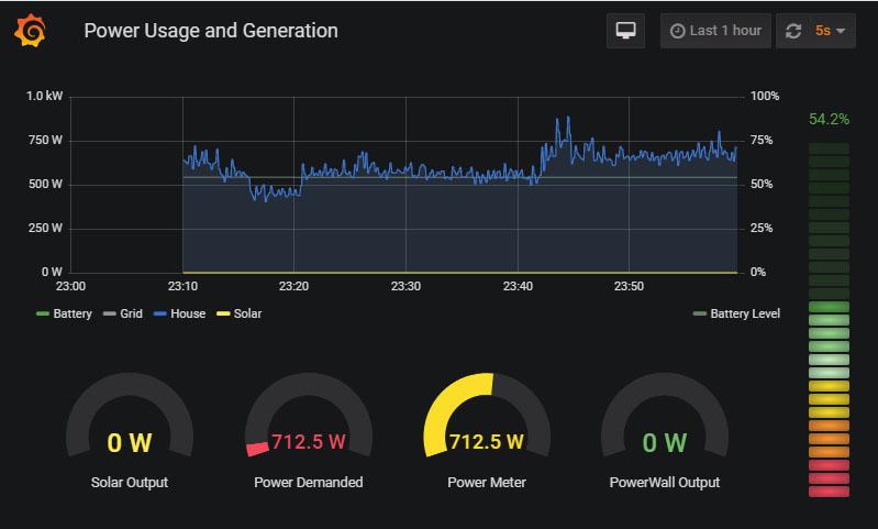 Tesla Solar monitoring dashboard