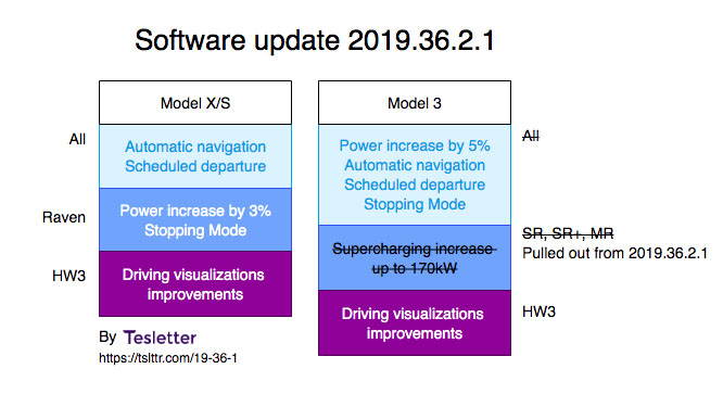 Tesla software updates