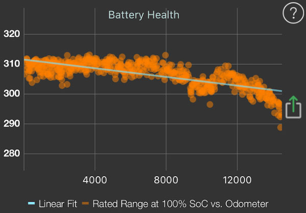 Tesla - Battery Degradation
